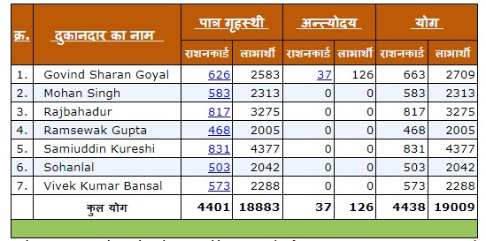 up ration card fpo list